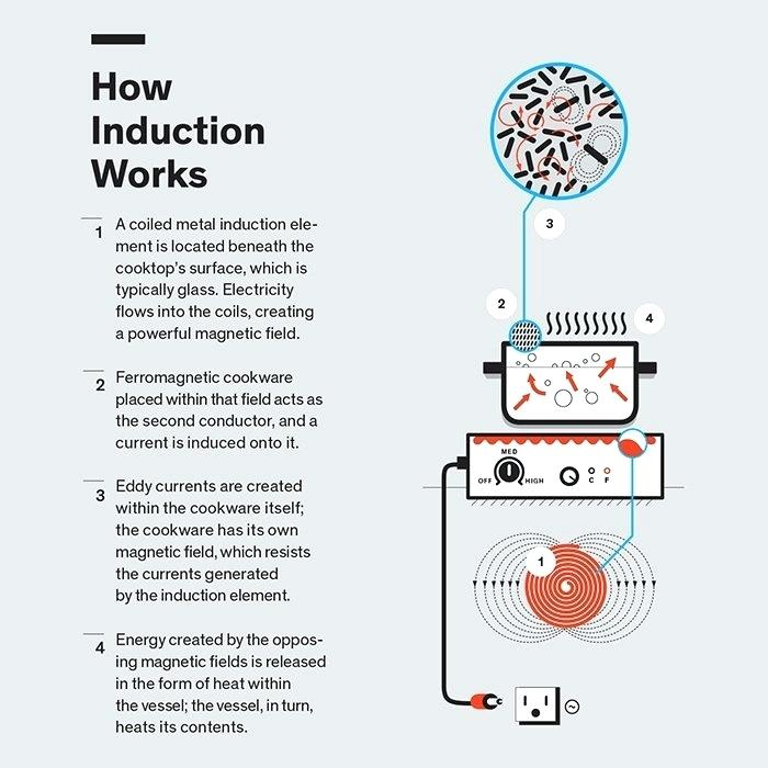 infographic for induction cooking
