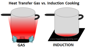 induction vs gas